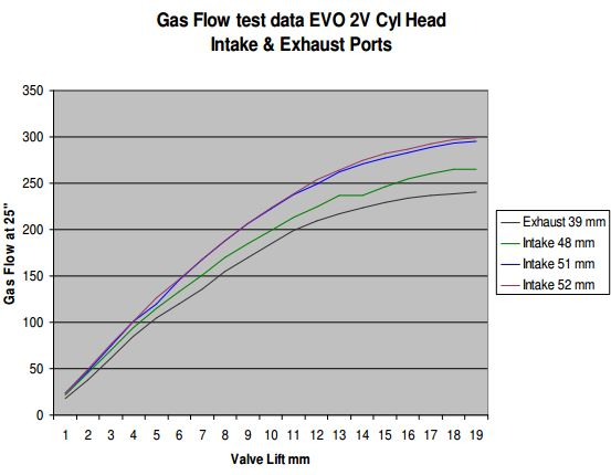 Gas flow test data EVO 2V